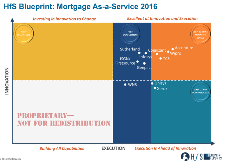 Isgn solutions ranked high performer in hfs 2016 mortgage as a the high performers in this years mortgage as a service blueprint are a highly competitive set of service providers genpact infosys isgnfirstsource malvernweather Images